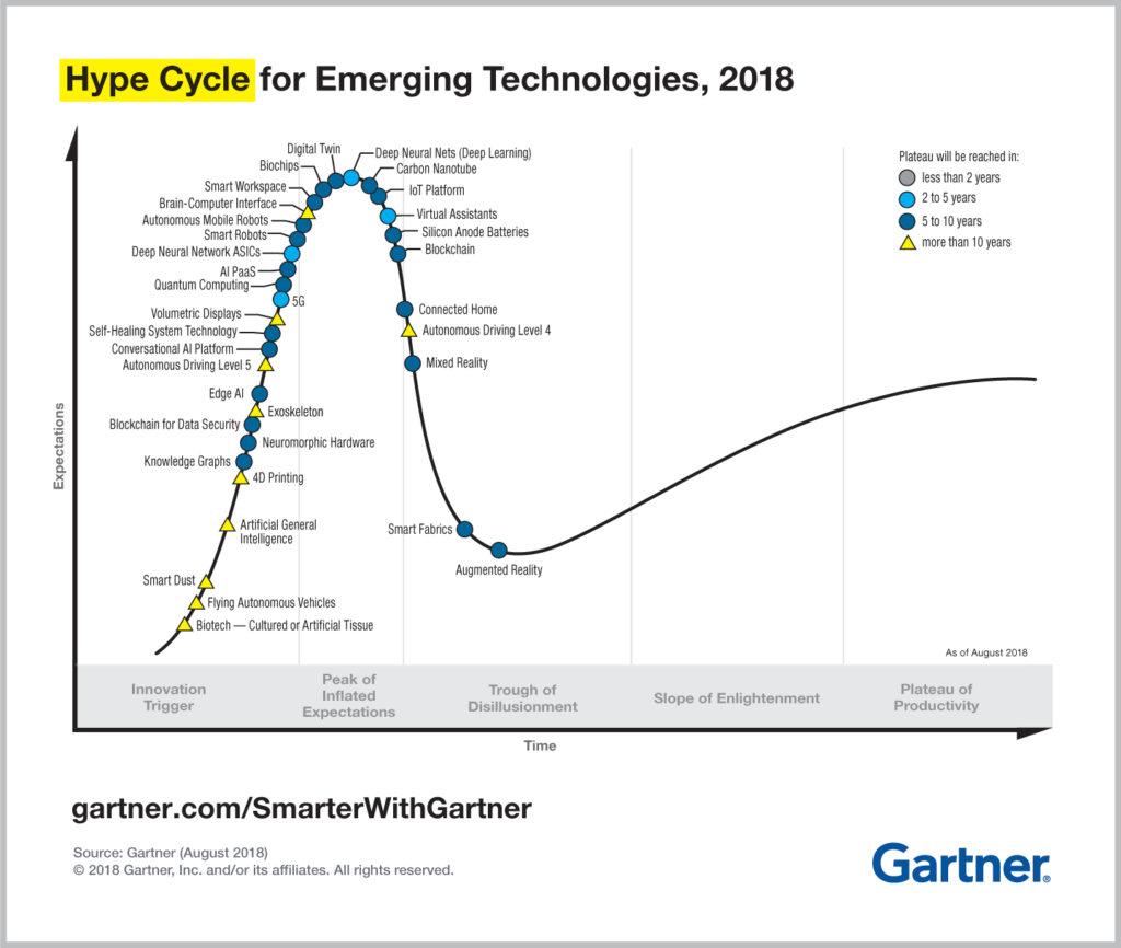 Fuente: https://www.gartner.com/smarterwithgartner/5-trends-emerge-in-gartner-hype-cycle-for-emerging-technologies-2018